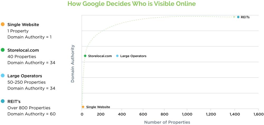 DA Google Chart